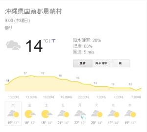 2月12日天気
