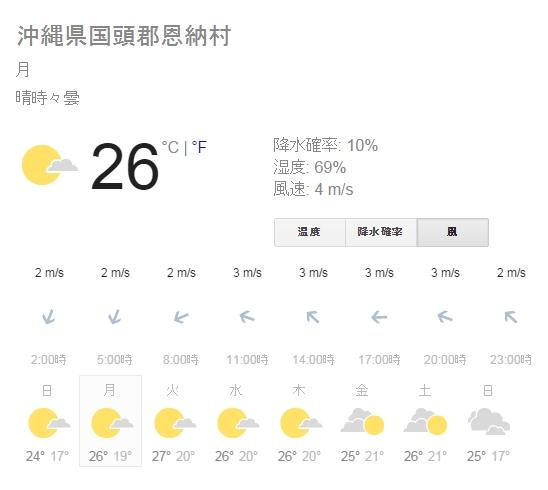 天気\(^^)/